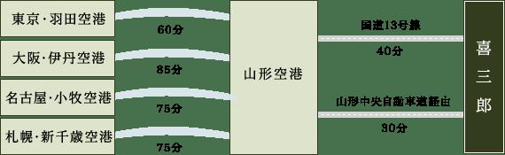 東京・羽田空港から山形空港まで60分、大阪・伊丹空港から山形空港まで85分、名古屋・小牧空港から山形空港まで75分、札幌・新千歳空港から山形空港まで75分、山形空港から喜三郎まで国道13号線で車で40分、山形中央自動車道・東根IC-山形上山ICで車で30分。