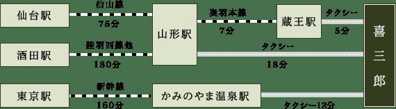 仙台駅から山形駅まで仙山線で75分、酒田駅から山形駅まで陸羽西線他で180分、山形駅から蔵王駅まで奥羽本線で7分、蔵王駅から喜三郎までタクシーで5分、山形駅から喜三郎までタクシーで18分。東京駅からかみのやま温泉駅まで新幹線で160分、かみのやま温泉駅から喜三郎までタクシーで12分。